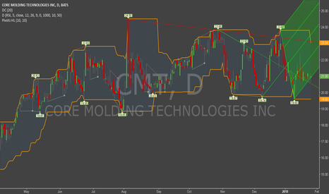 CMT: Support