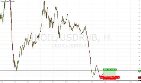 UKOIL/USDRUB: UKOIL/USDRUB: для тех кто верит в укрепление нац.валюты