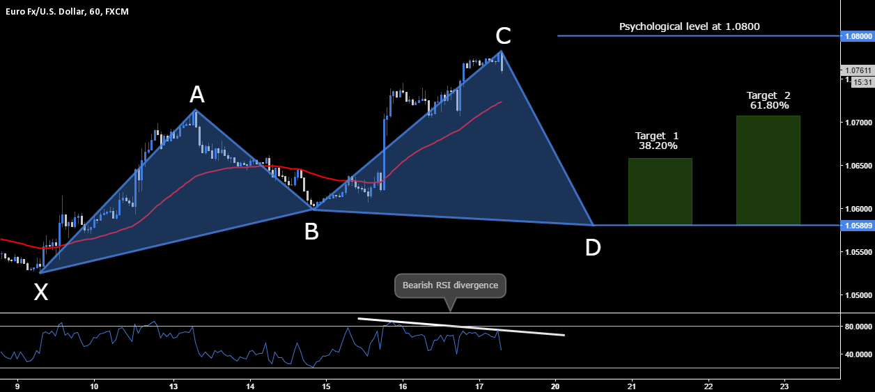 EUR.USD - BULLISH CYPHER SETUP - 1.0580