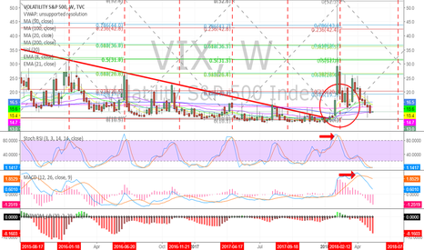 VIX: Simple symmetrical time cycle on weekly, Volatility reversal lea