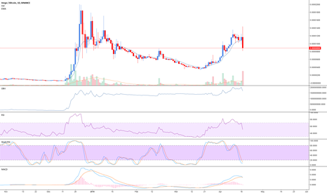 XVGBTC: $XVG buy the rumour, panic sell the news