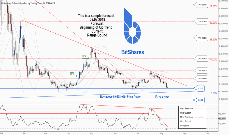 BTSUSD: A new trading opportunity to buy in BTSUSD