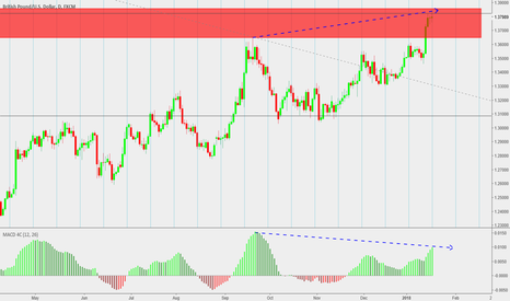 GBPUSD: Biggest time and price signal yet