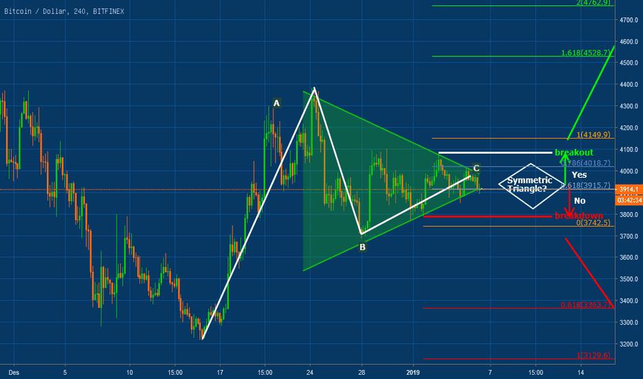 BTCUSD: BTCUSD:Bitcoin Rencana Trading - Symmetric Triangle