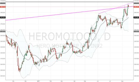 HEROMOTOCO: HEROMOTOCO near multiple resis