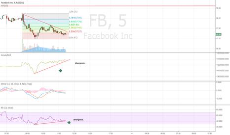 FB: FB 5 min divergence.