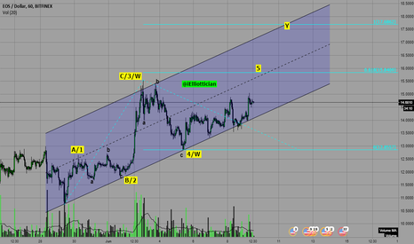 EOSUSD: #EOSUSD Bullish View. . Elliott Wave Analysis. . .