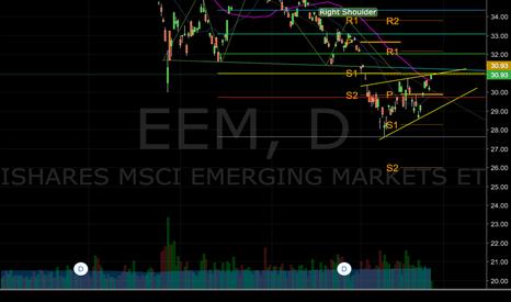 EEM: Short EEM after H&S Neckline Reject