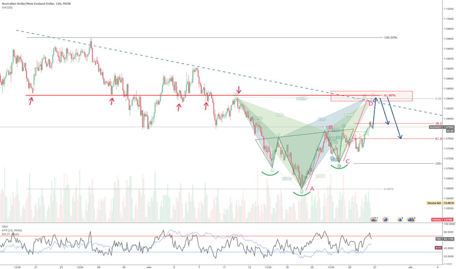 AUDNZD: AUDNZD - Possible Cypher and Gartley