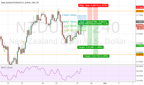 NZDUSD: Completed 2618 short opportunity with good risk reward ratio