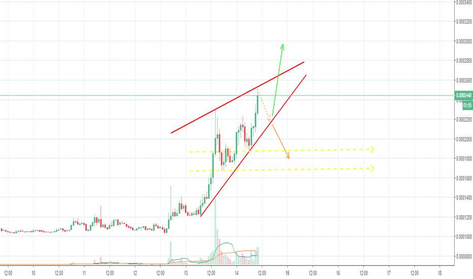 mod btc tradingview)