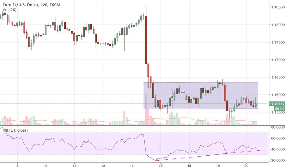 EURUSD: #EURUSD in trading range verso 1,16