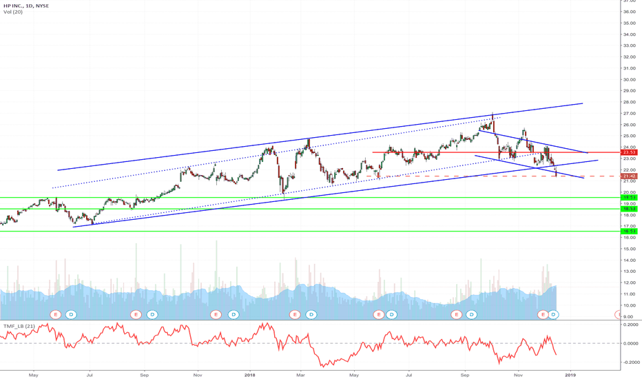 HPQ: HPQ - Upward Channel and H&S Short from current price to 16.53