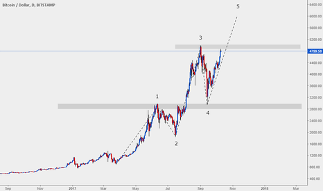 BTCUSD: BTCUSD : LONG : DAILY #FREEMONEY #EVERYTIME #YOUREWELCOME