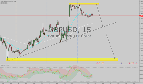 GBPUSD: NFP : GBPUSD PROJECTION