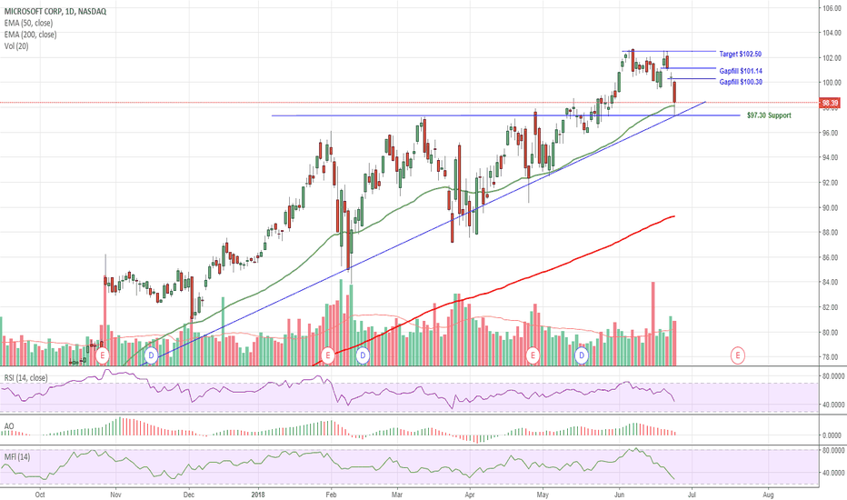 MSFT: $MSFT Holding Support, a Buy Leading Up To July ER