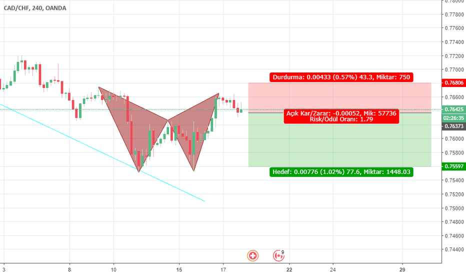 CADCHF: harmonic patern gartley