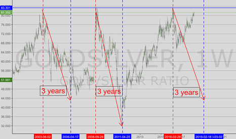 GOLDSILVER: Gold/Silver Ratio