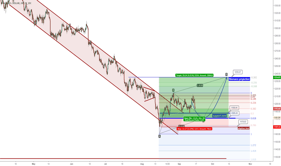 XAUUSD: Gold - Bullish Wave