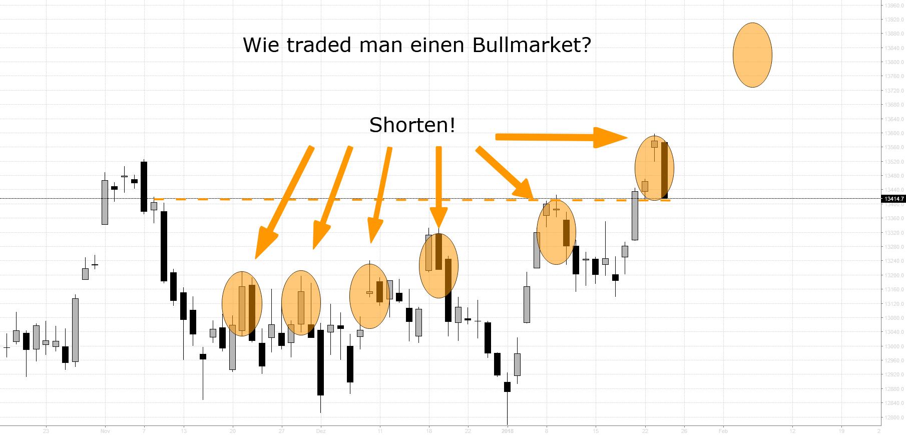 DAX: Wie tradet man einen Bull Market? Shorten!