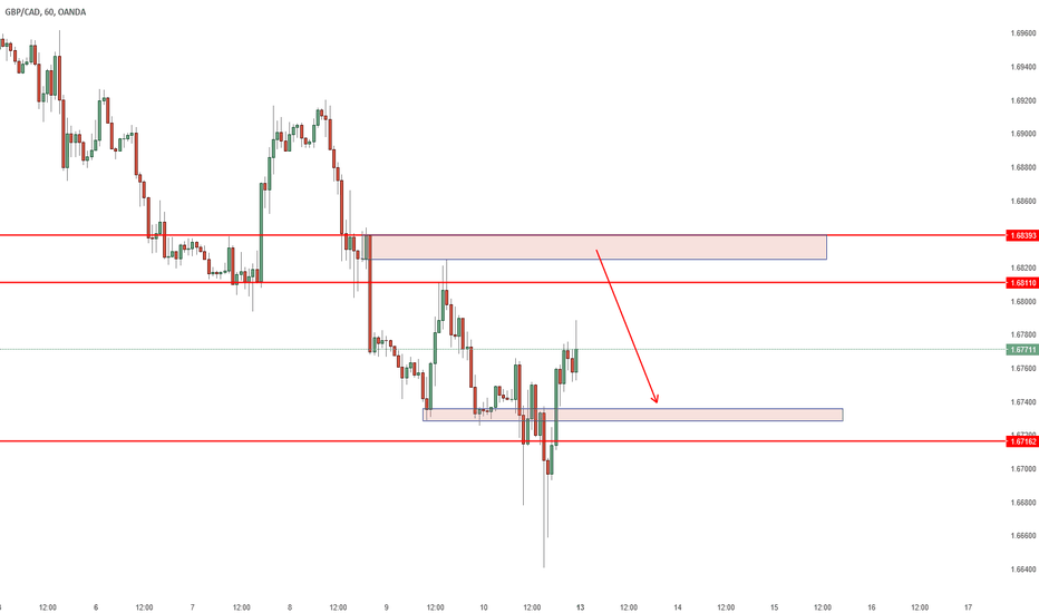 GBPCAD: Gbpcad to remain range bound and accumulate