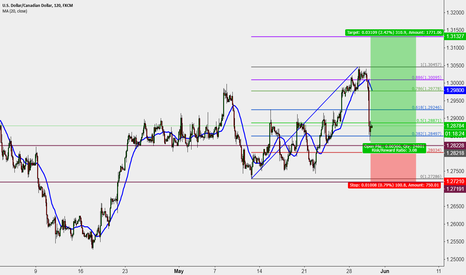USDCAD: long opportunity Good luck, trade with plan and discipline?