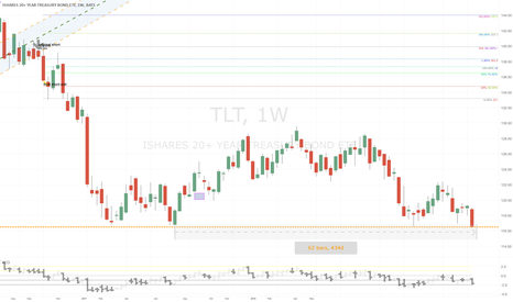 TLT: Triple Bottom Test - Yearly