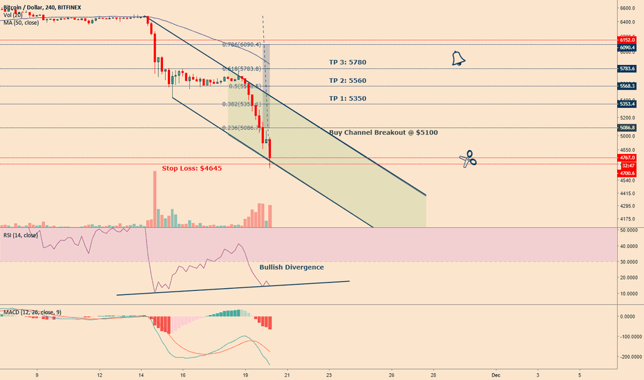 BTCUSD: Get ready to bounce!