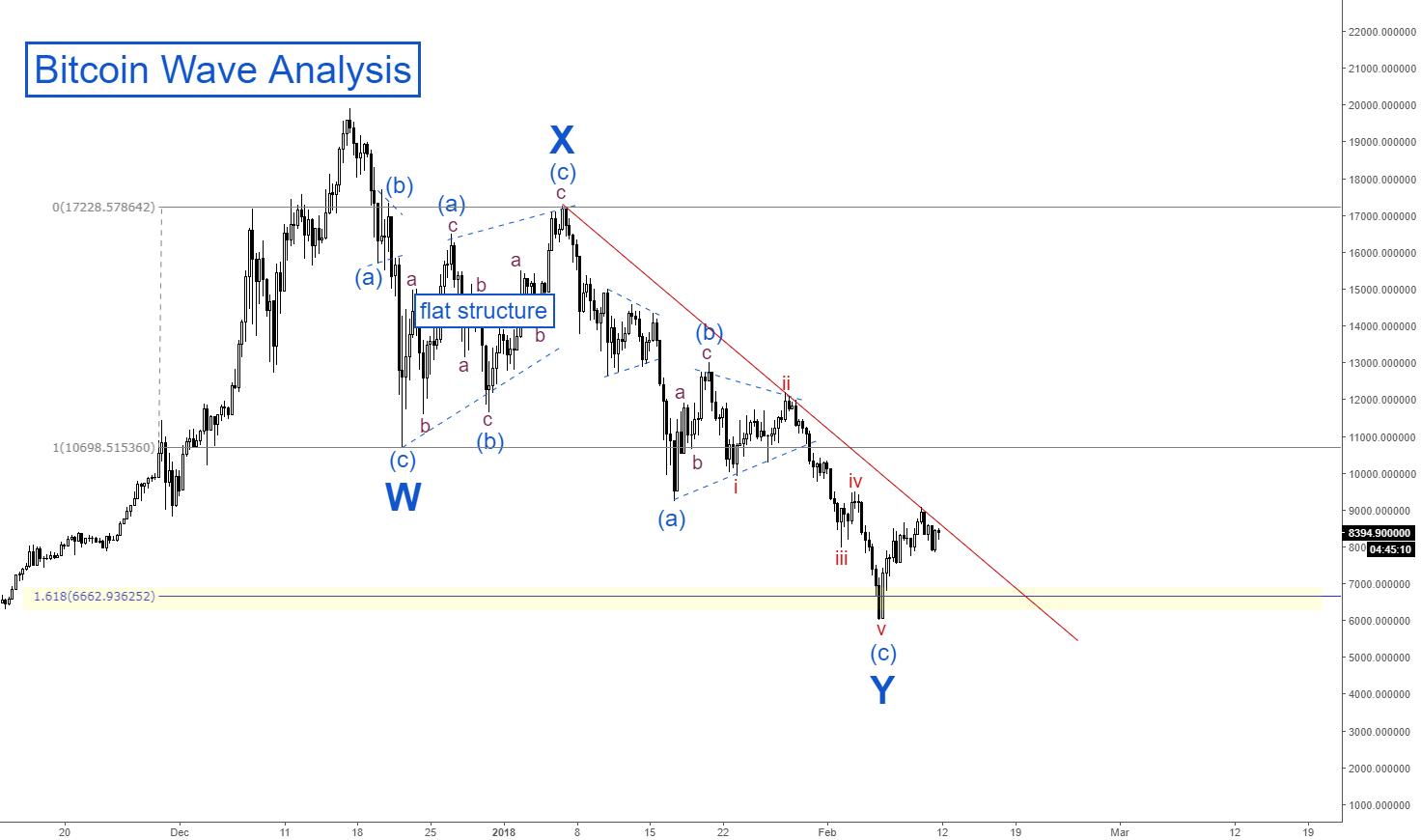 Bitcoin Wave Analysis - (WXY)