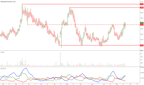 MANPASAND: Manpasand Beverages: Nice Price Action
