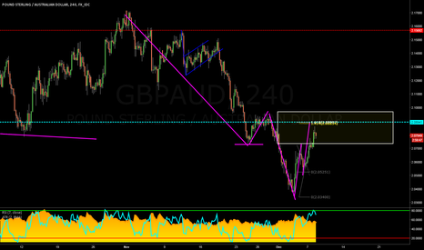 GBPAUD: GBPAUD: 4hr TCT opportunity with a Complex Pullback