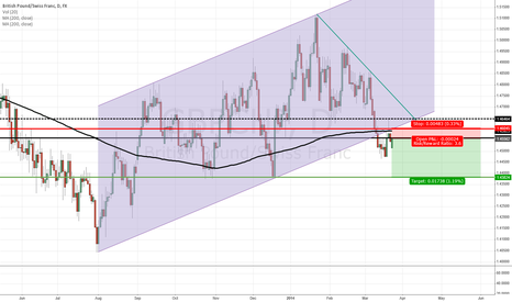 GBPCHF: Short with Plenty of Confirmation
