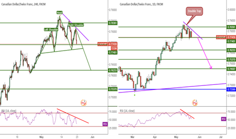 CADCHF: CADCHF, H-S&Triangle&RSI Divergence&DoubleTop, 4H-1D, Sell