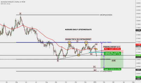 AUDUSD: POSSIBLE AUDUSD PULLBACK TO SHORT