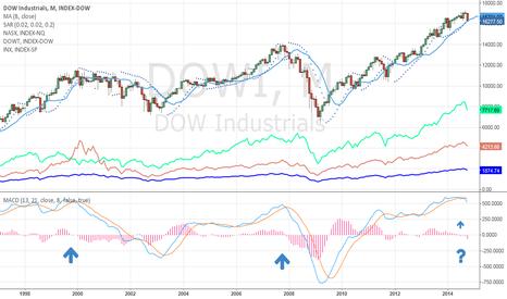 DOWI: Dow since 1998