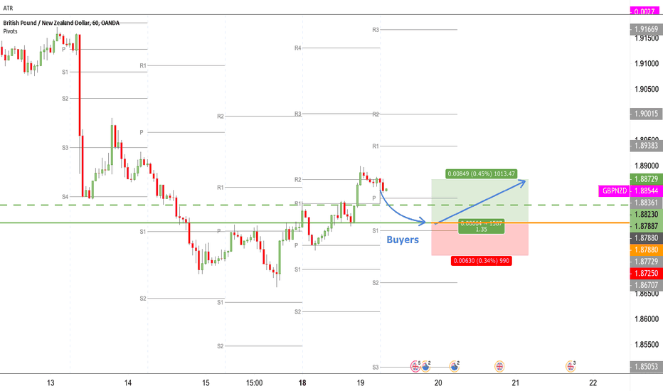 GBPNZD: GBPNZD 60/15 Pullback long