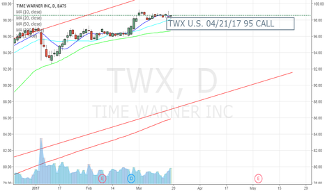 TWX: TWX U.S. 04/21/17 95 CALL 4.22