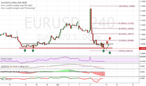 EURUSD: Analysis and Forecast EUR / USD - Weekly review (14.11-18.11)