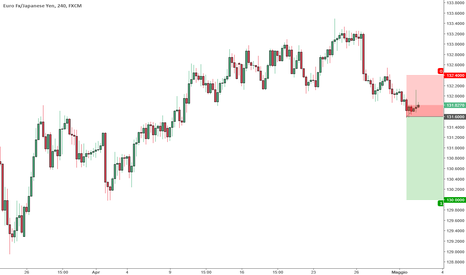 EURJPY: Price action short EUR/JPY 4 ore
