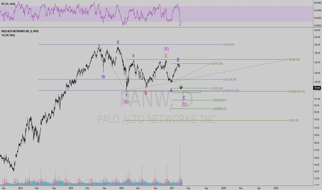 PANW: Are we approaching a bottom ?