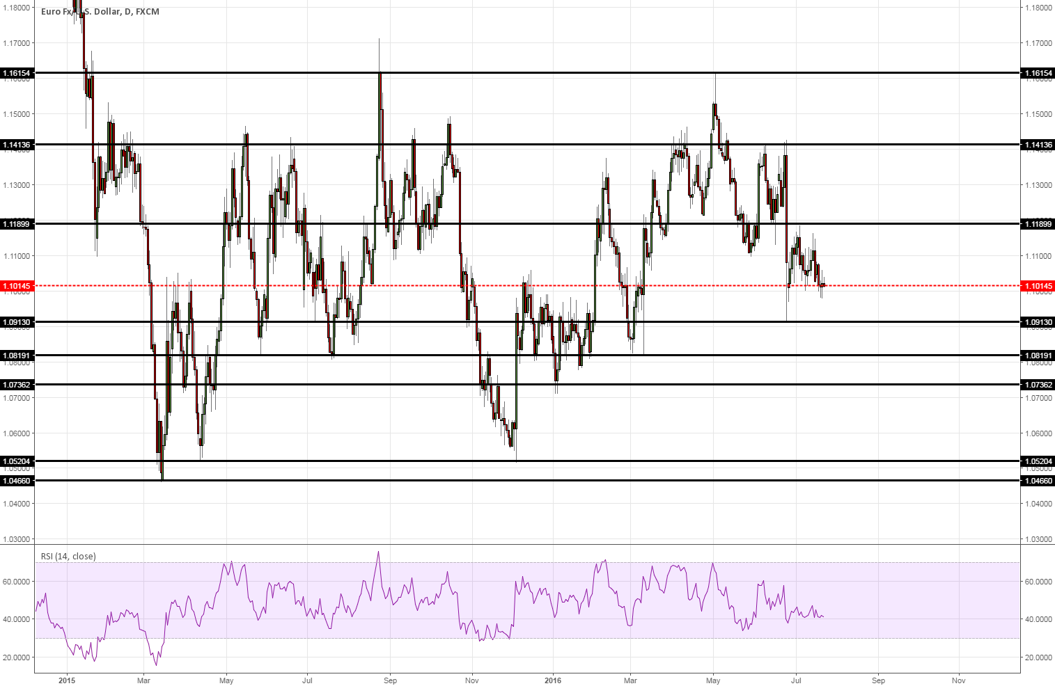 EURUSD possible entries on the daily