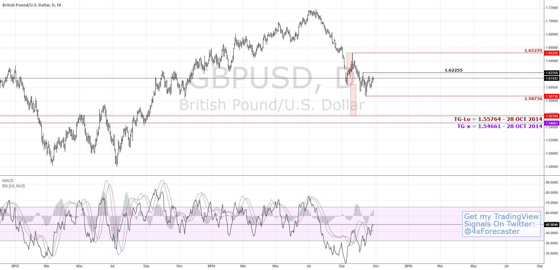 Bears Pound Sterling | $GBP $USD #Forex
