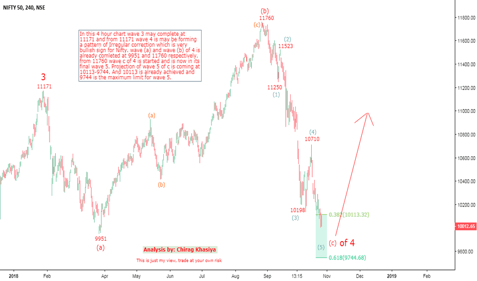 NIFTY: Nifty Elliott wave Analysis for 29 oct onwards