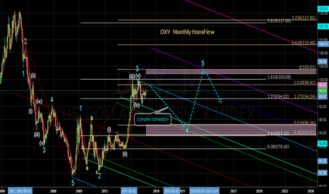 DXY: DXY Long Term Analysis
