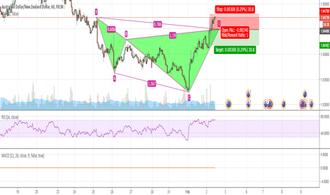 AUDNZD: Bearish Cypher on AUDNZD