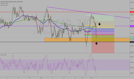 AUDCAD: quick thought
