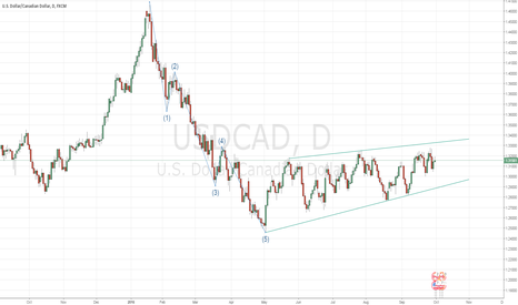 USDCAD: USDCAD D1 correction/ascending wedge