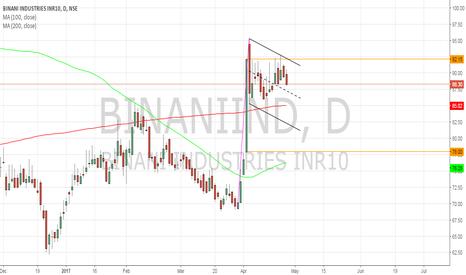 BINANIIND: Binani Ind - Pole and Flag pattern