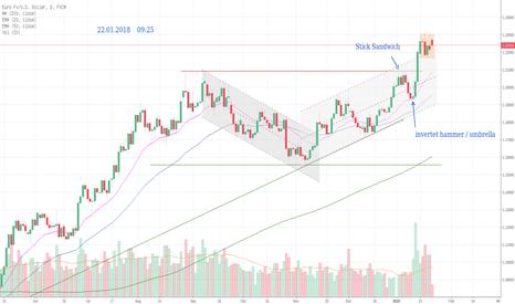 EURUSD: EUR / USD ... weiter bullisch ... !?