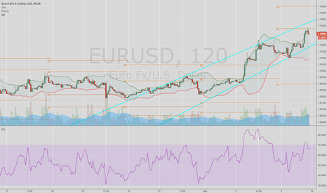 EURUSD: EURUSD, calm before the storm